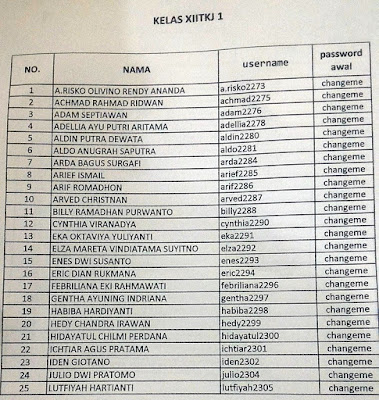 Daftar Username Kelas XII TKJ 1