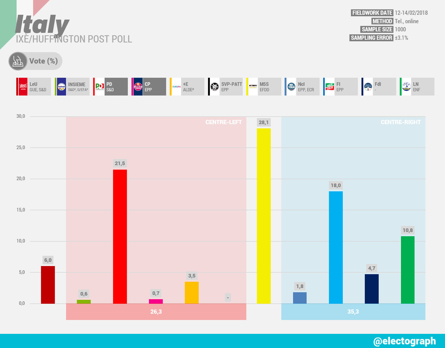 ITALY Ixè poll chart for Huffington Post, February 2018