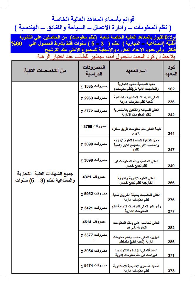 جميع مصاريف المعاهد العليا الخاصة للعام الدراسى 2018/2019 بالتفصيل