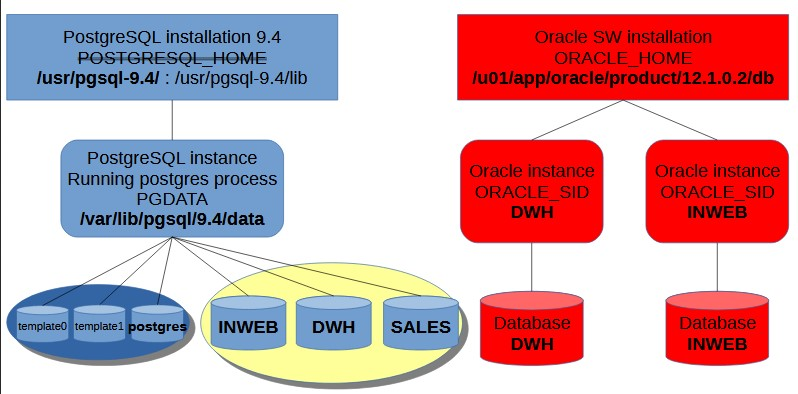 POSTGRESQL DATABASE | ORACLE DBA