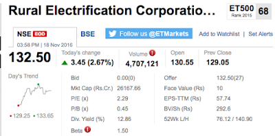 Picture Presents a Snapshot of Rural Electrification Stock Market Data