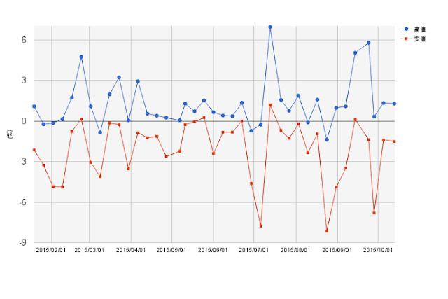 J-REITの価格変動率