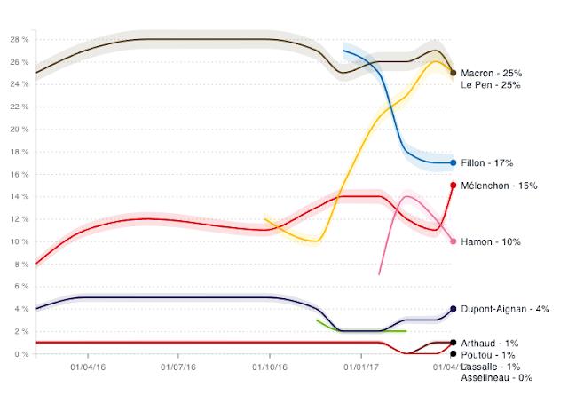 L'enquête électorale mensuelle Ipsos