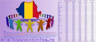 Cu cât a scăzut populația României și a județelor din 1990 încoace din cauza sporului natural și a migrației