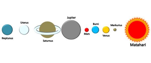 Matahari dikelilingi beberapa benda langit yang disebut dengan Planet Nama Planet dalam Tata Surya, lengkap dengan penjelasannya