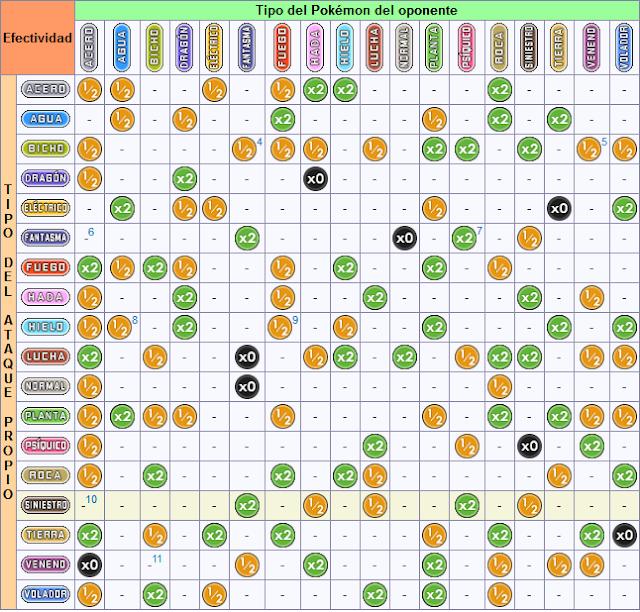 Resultado de imagen de tabla de tipos pokemon