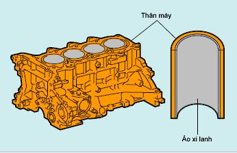 Thân máy động cơ đốt trong