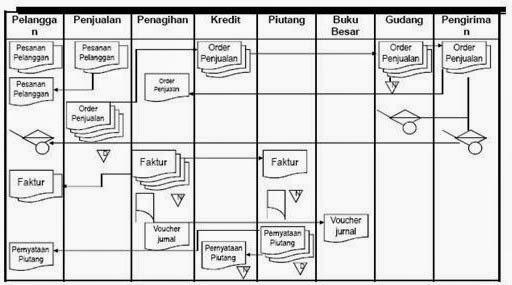 Gambar Flowchart Ekonomi Proses Wikipedia Bahasa Indonesia Ensiklopedia Bebas Flowchart Aplikasi Siklus Pendapatan Dan Penjelasannya Masdha Rio