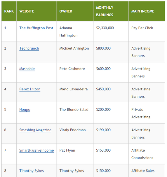 Most Popular and Most Earning Blogs of World. Have a look: