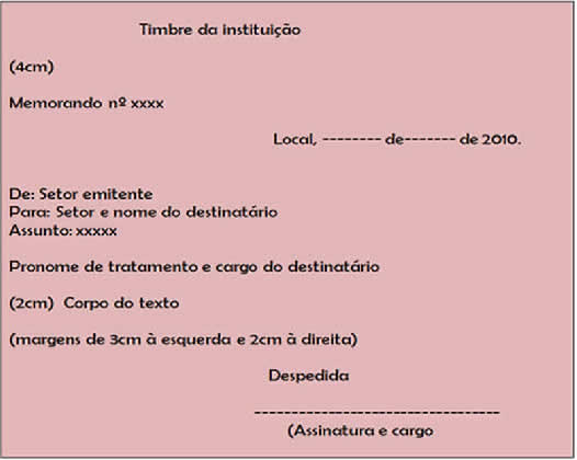 Diferentes tipos de GÊNEROS TEXTUAIS MEMORANDO