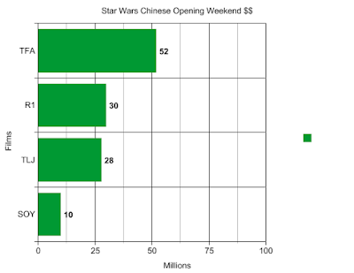 Star Wars Chinese Opening Weekend Box Office