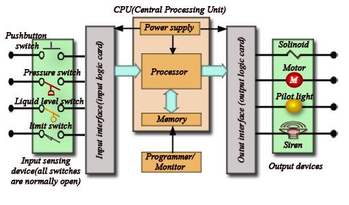 Block Diagram of a PLC System ~ Your Desk