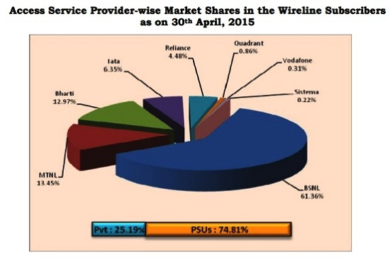 trai-report-april-2015-bsnl-best-landline-service-provider-with-highest-market-share