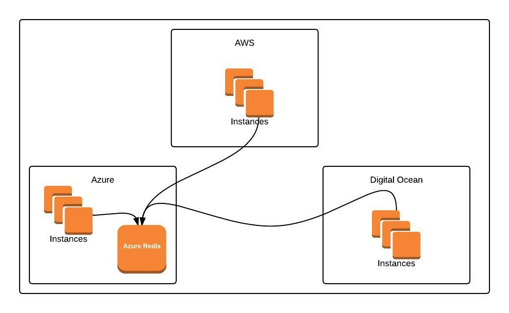 Devops Done Right: Stunnel a Proxy to ship the log on SSL