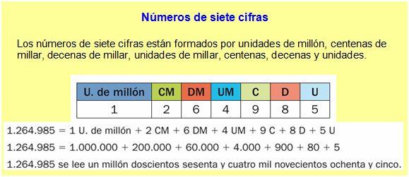 Resultado de imagen de numeros de siete cifras