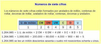 http://www.ceipjuanherreraalcausa.es/Recursosdidacticos/SEXTO/datos/03_Mates/datos/05_rdi/ud01/2/02.htm