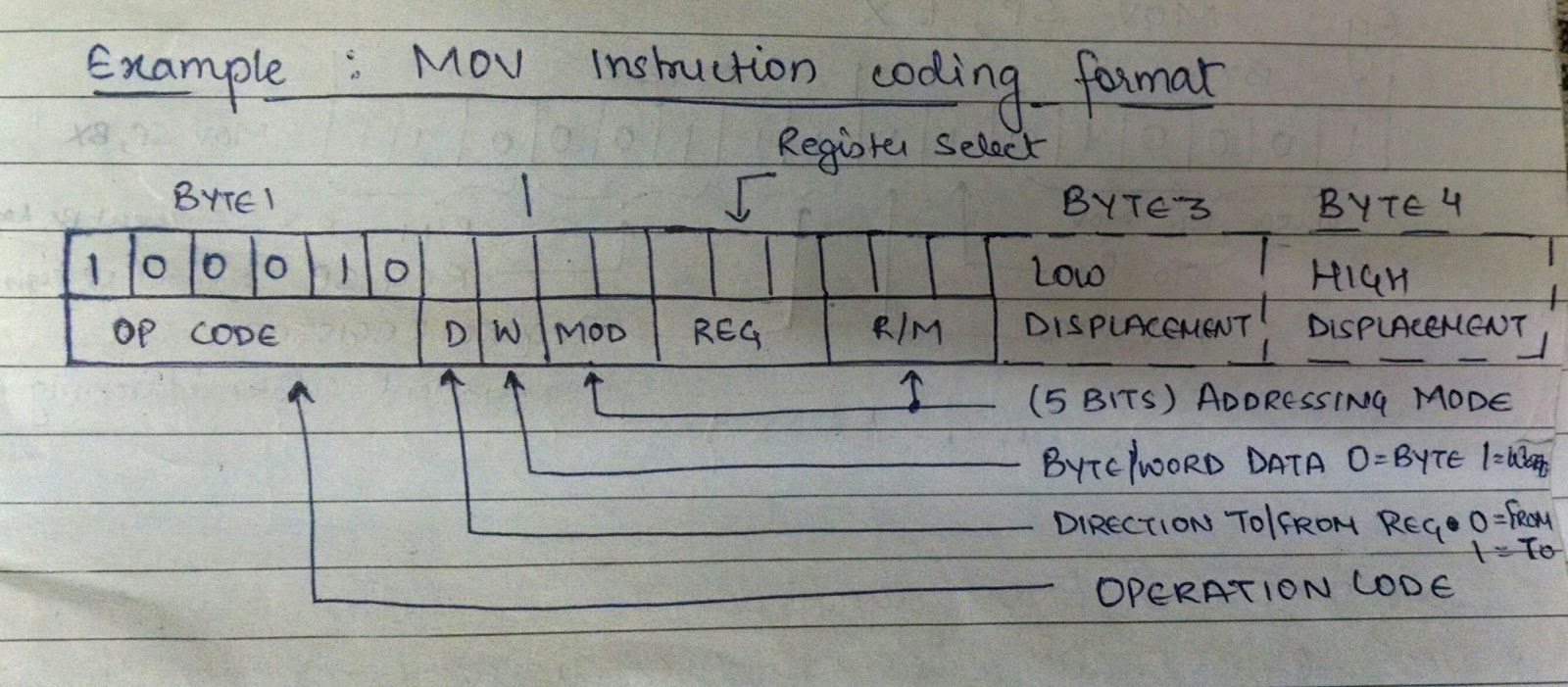 MOV Instruction Coding Format