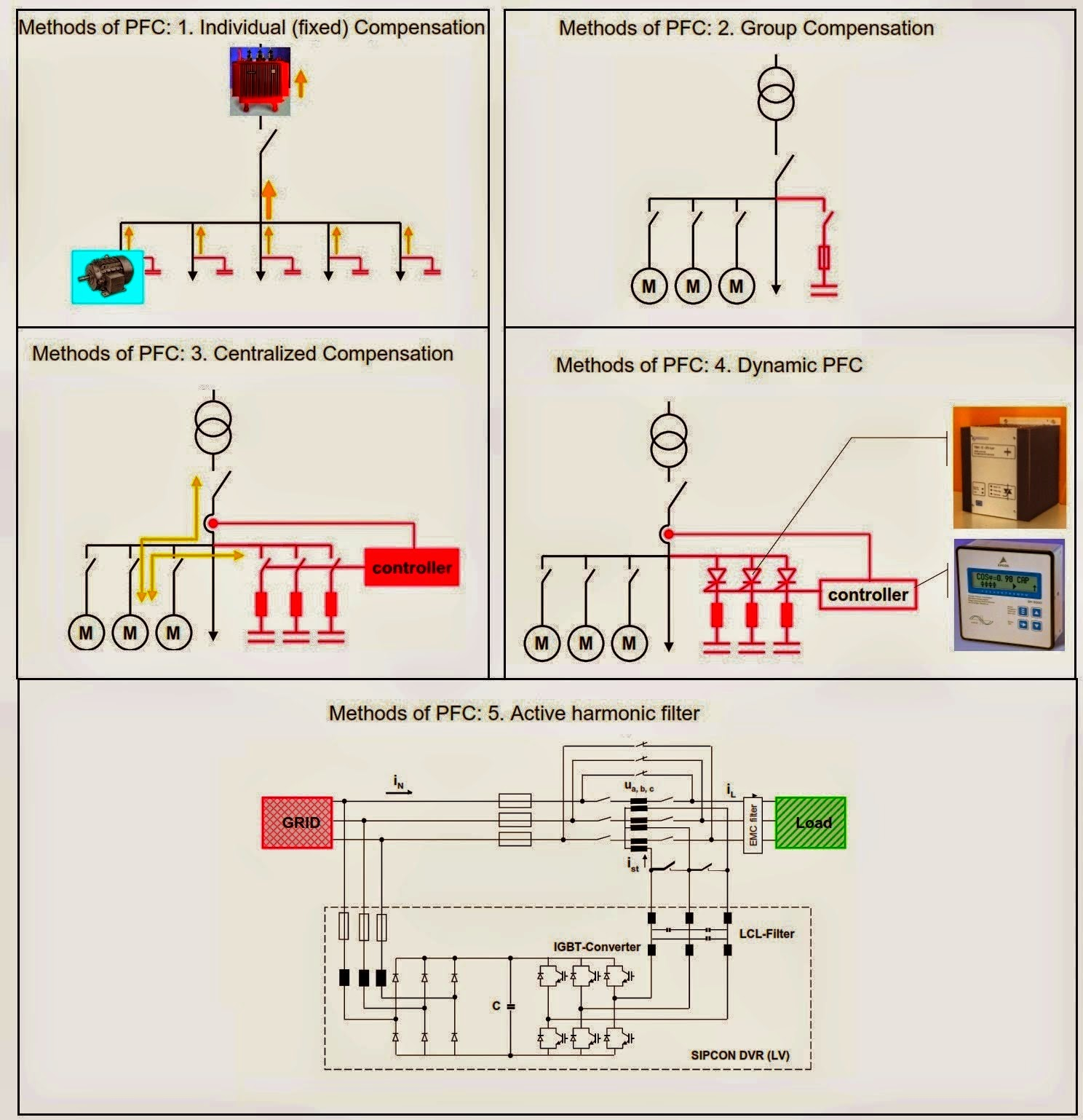 Electrical Engineering World Power Factor Correction Methods