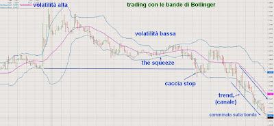 Il Trading con le Bande di Bollinger: 8 motivi per cui i trader le usano da 20 anni 1