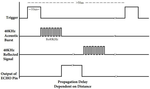 Timing Diagran HC-SR04