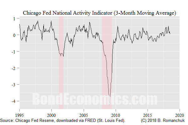 Chart: Chicago Fed National Activity Index