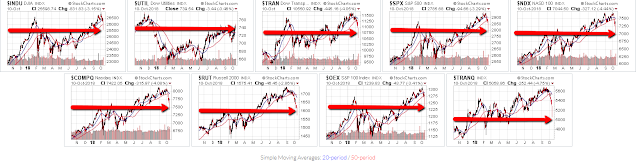 U.S. Markets...On The Cusp of Chaos