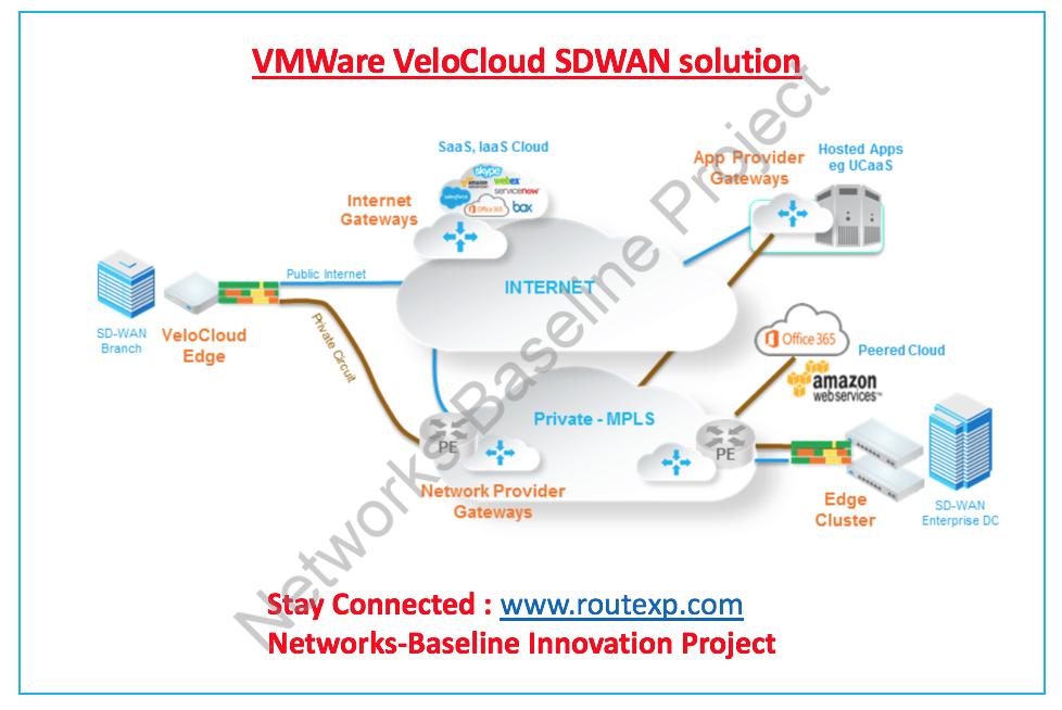 Software Defined WAN (SDWAN) : Top 3 Vendors in the industry - Route