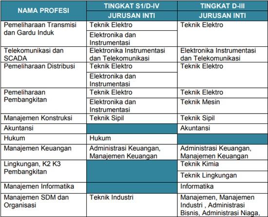 08 18 - Lowongan Kerja Terbaru September 2019 | BUMN CPNS 2019