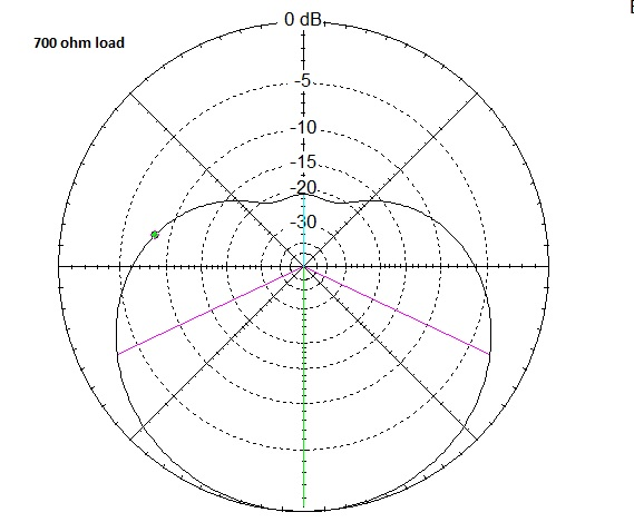 radio theory and design  tuning the flag antenna pattern by adjusting the load