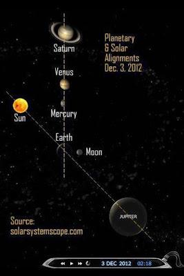 Planetas Mercurio, Venus y saturno, alineados exactamente como las pirámides de Giza, Egipto, 03 de Diciembre 2012
