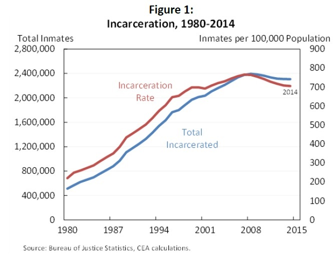 incarceration as the common solution to the rise in crimes Some reasons why incarceration does not work very well theft crimes, for example, rise and fall with warehousing criminals is not the solution.