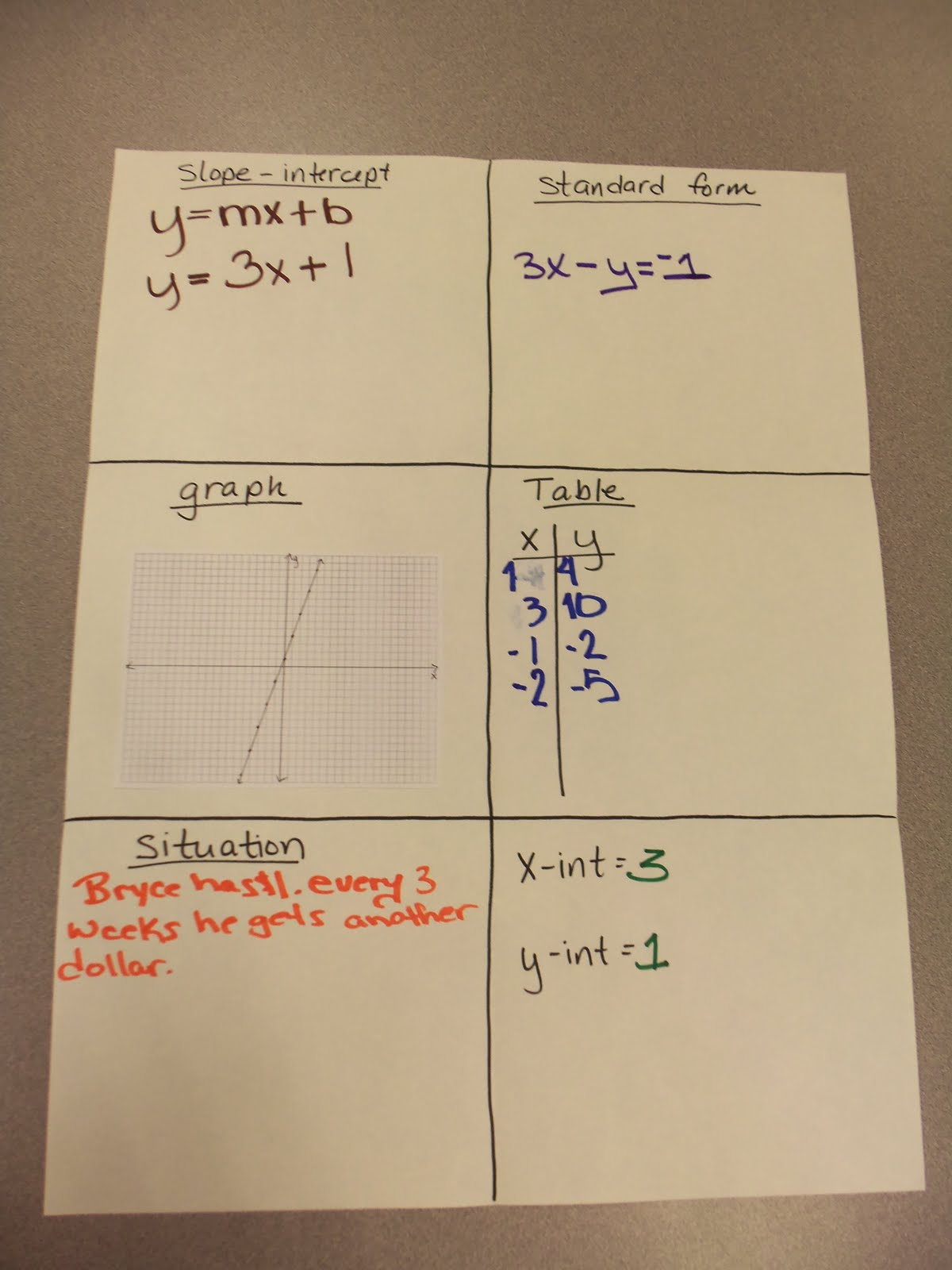 Simplifying Radicals Linear Equation Posters
