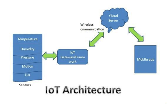Internet of Things(IOT) Working, Management of IOT devices and IOT platforms