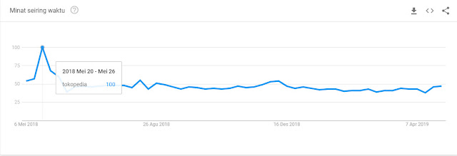 Google Trends Tokopedia