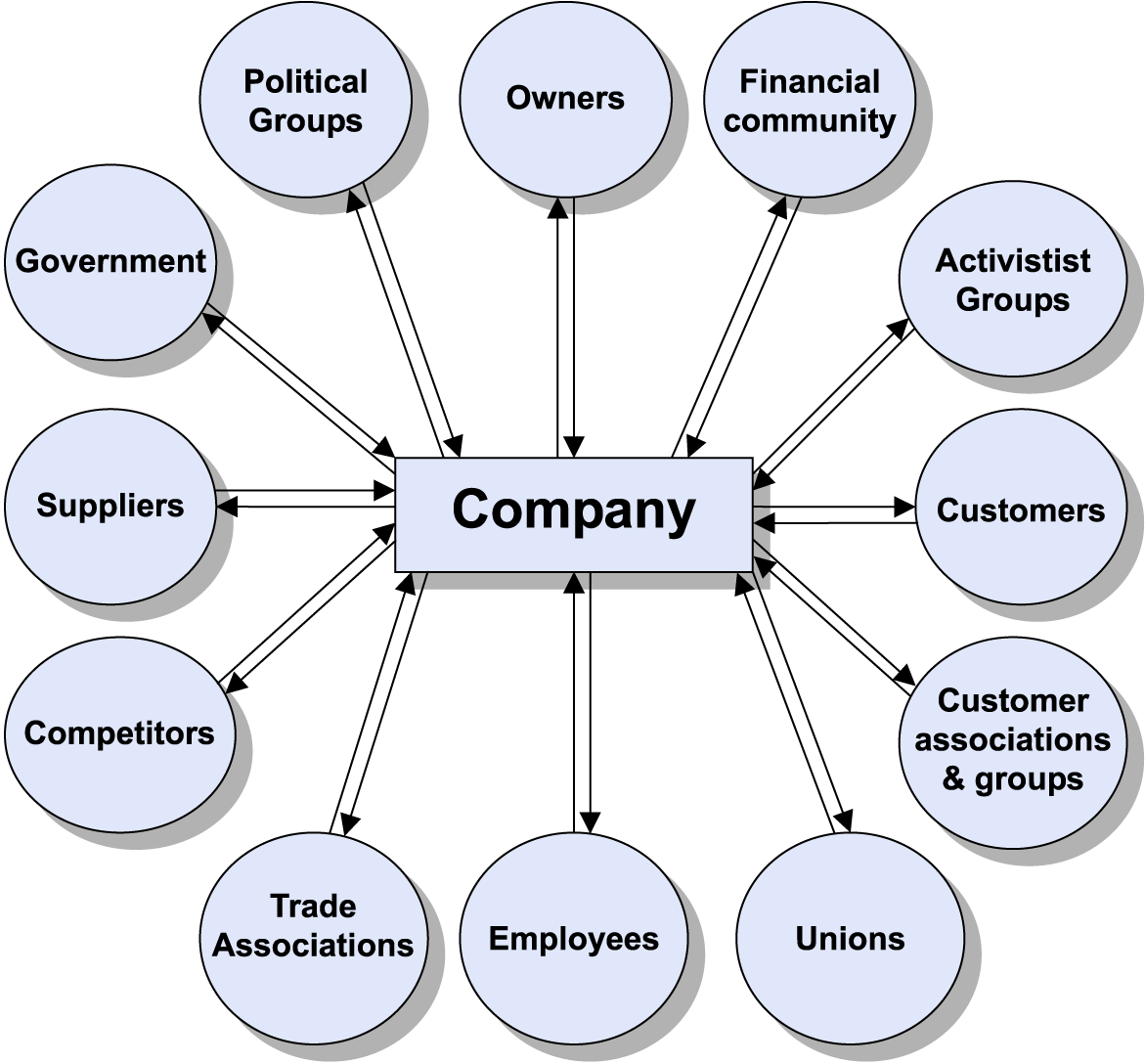 Business management and different stakeholders