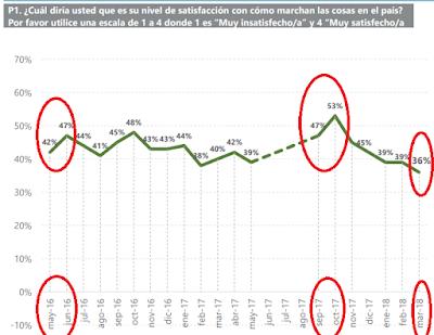 En marzo siguió creciendo la desaprobación de la gestión de macri