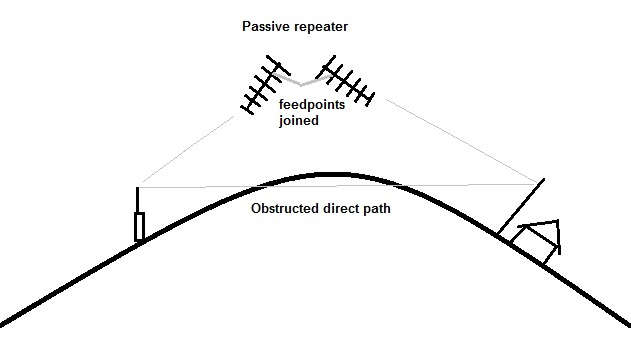The Daily Antenna: Passive repeaters boost signals into valleys