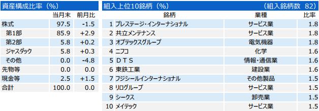 三井住友・中小型株ファンド資産構成比率と組入上位10銘柄