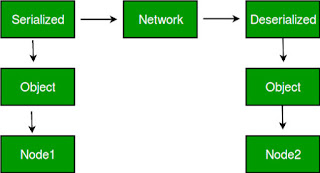 keunggulan serialisasi pada bahasa pemrograman Java