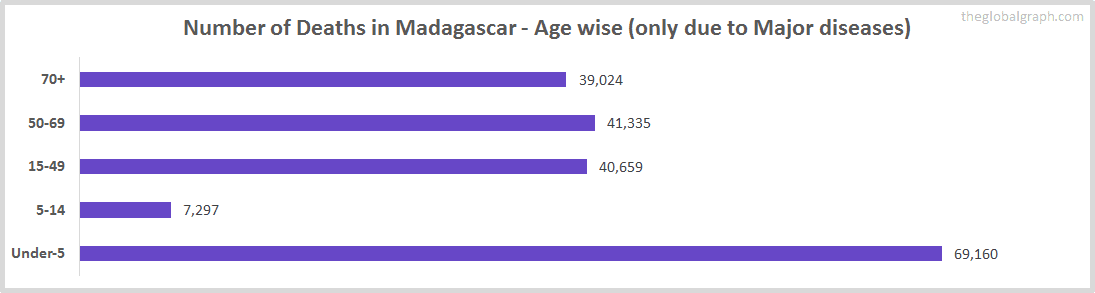 Number of Deaths in Madagascar - Age wise (only due to Major diseases)