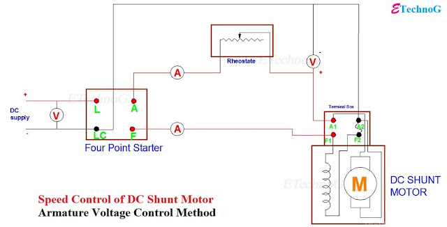 Speed Control of DC Shunt Motor, Circuit diagram for Speed Control of DC Shunt Motor by Armature Voltage Control Method, Speed Control of DC shunt motor circuit diagram