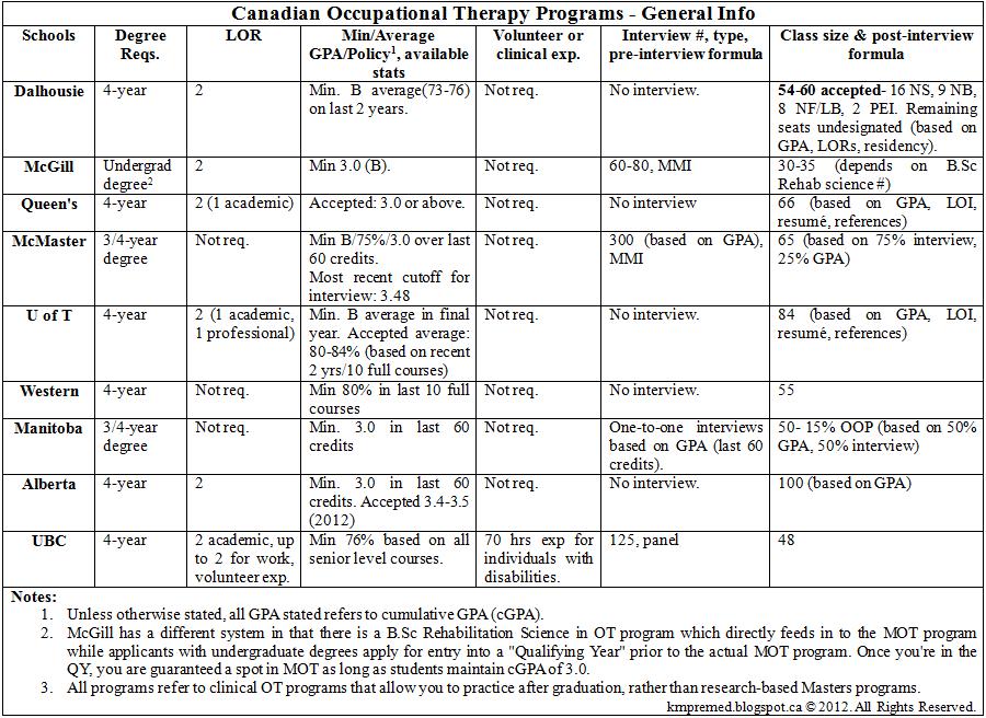 Canadian Ptot Programs General Information Stats Prereqs