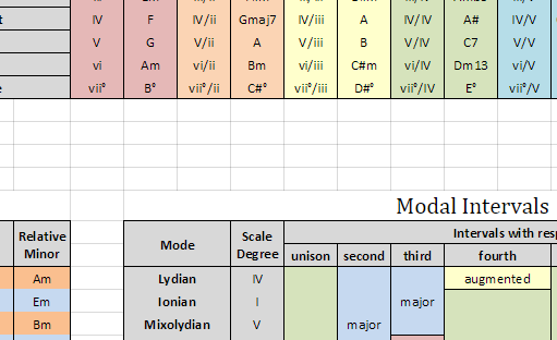 Secondary Chords Keys Modes And Tritone Subsutions Chart