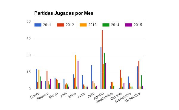 Partidas jugadas por mes desde 2011
