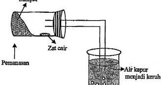 Pembahasan Kimia Un Senyawa Karbon
