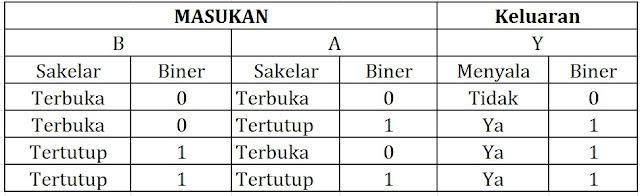 Tabel kebenaran gerbang OR