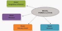 Rumpun Model Pembelajaran Menurut Marsha Weil dan Bruce Joyce