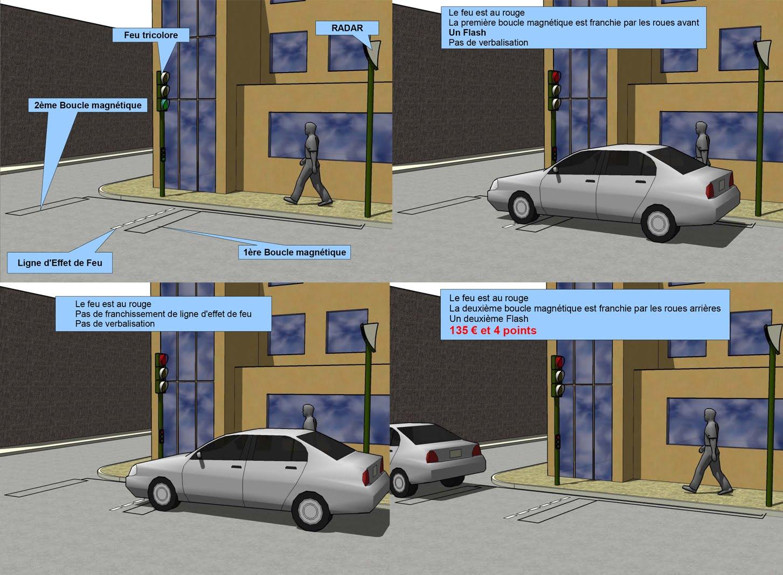 police web police comprendre le fonctionnement des radars de feu rouge. Black Bedroom Furniture Sets. Home Design Ideas