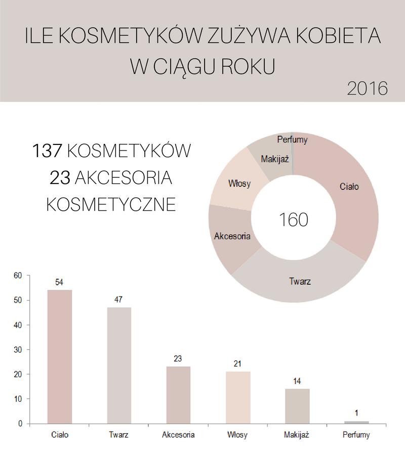 Ile kosmetyków zużywa kobieta w ciągu roku - edycja 2016 + KONKURS