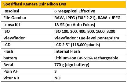 Harga dan Spesifikasi Kamera Nikon D40 Terbaru